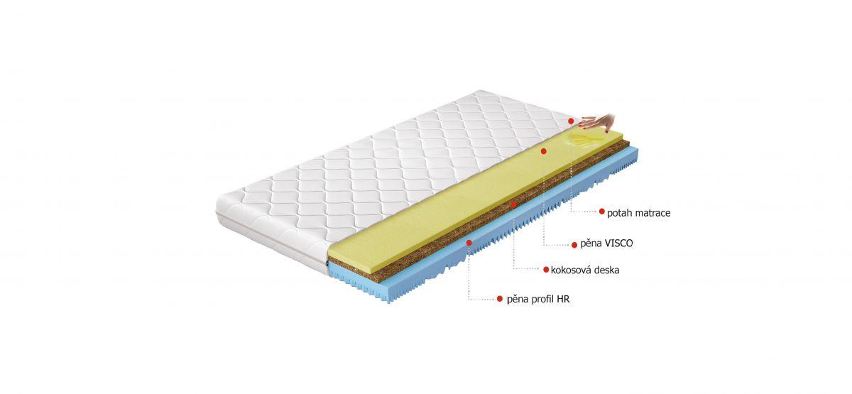 Termoelastická matrace Sergio 80x200 EL-TAP